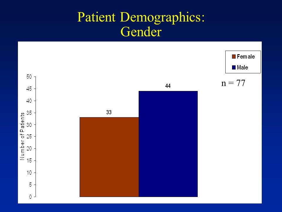 Patient Demographics: Gender n = 77
