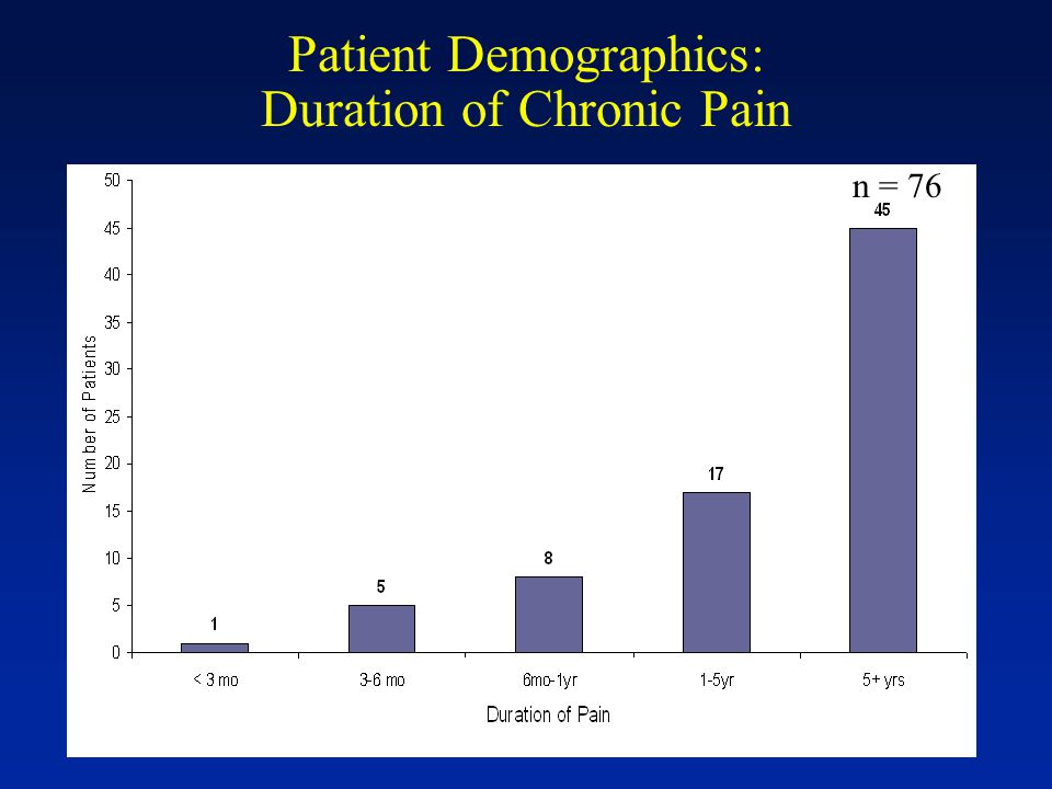 Patient Demographics: Duration of Chronic Pain n = 76