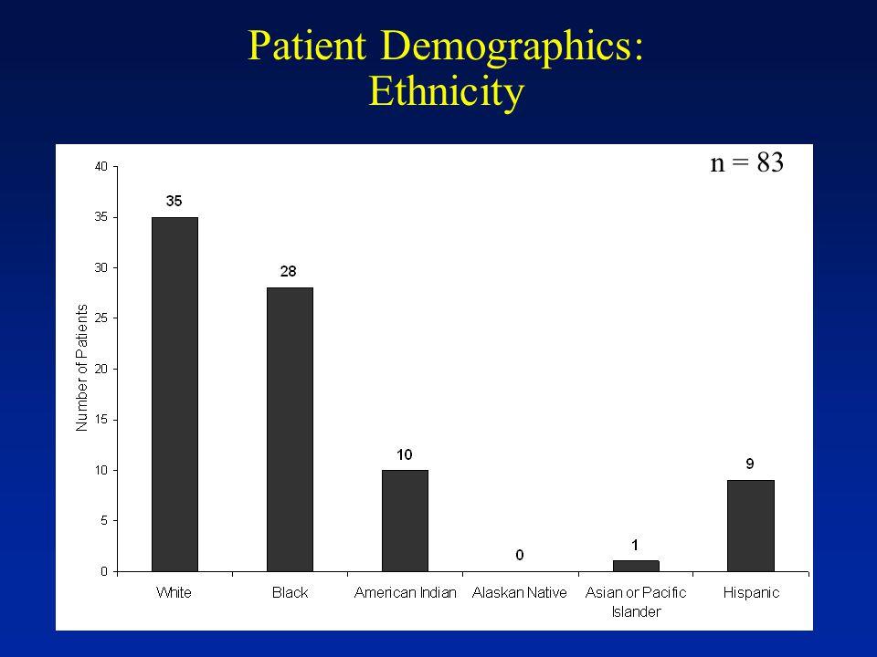 Patient Demographics: Ethnicity n = 83