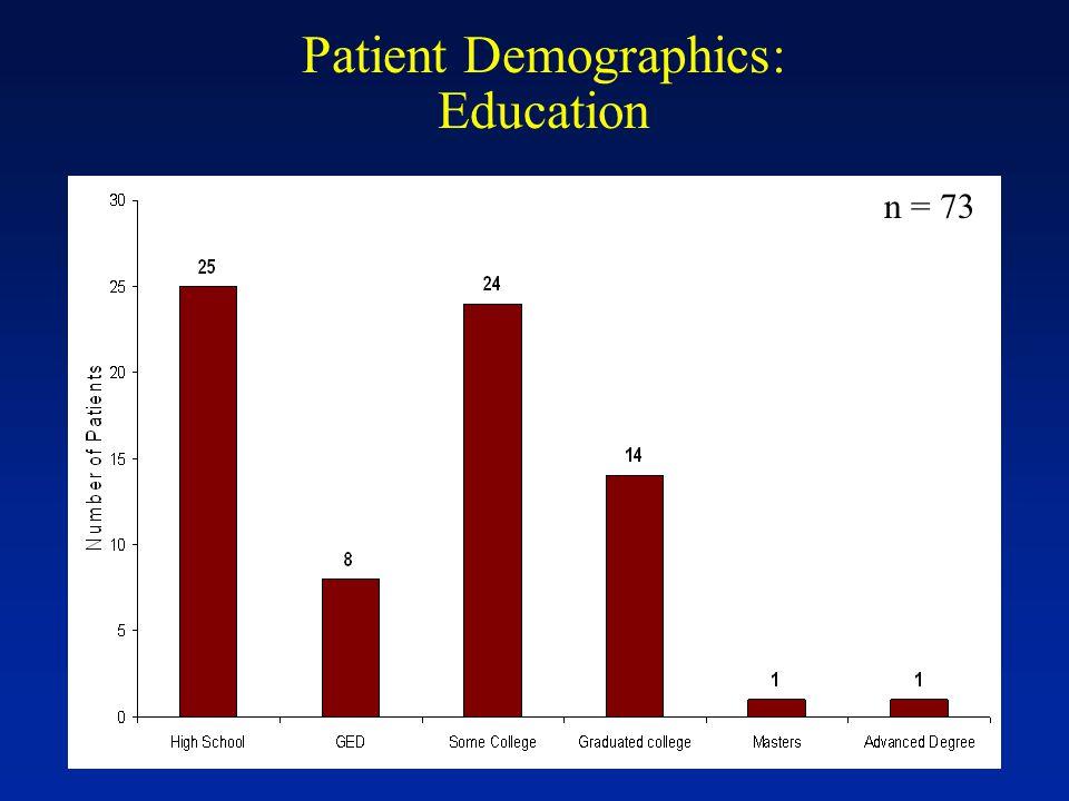 Patient Demographics: Education n = 73