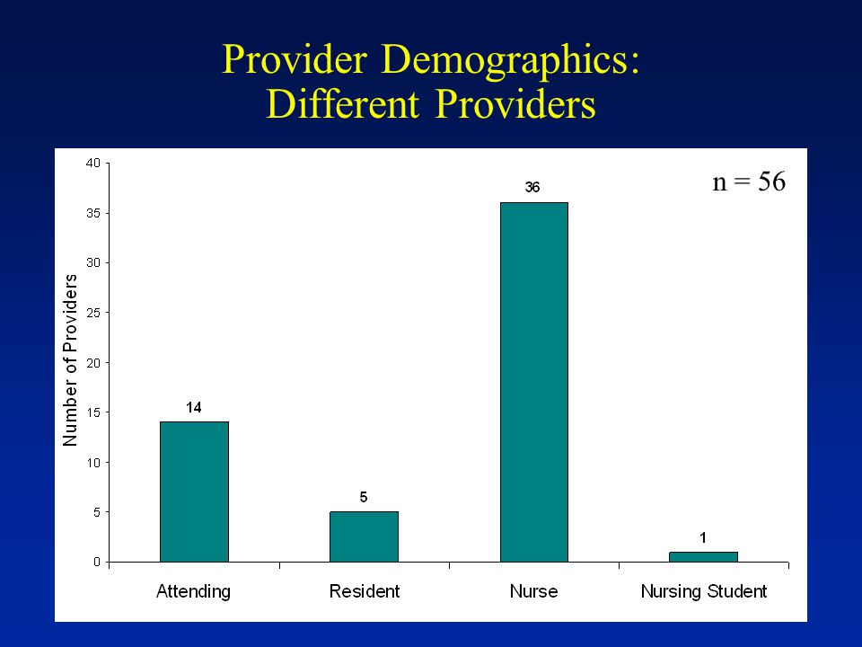 Provider Demographics: Different Providers n = 56