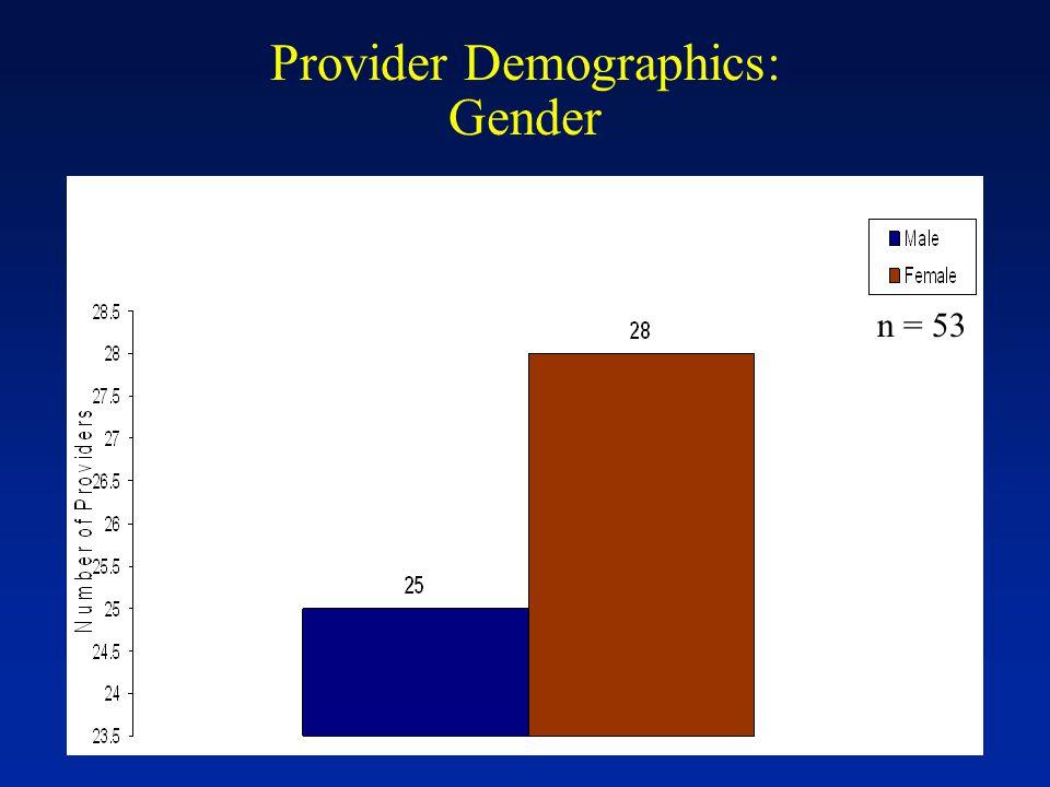 Provider Demographics: Gender n = 53