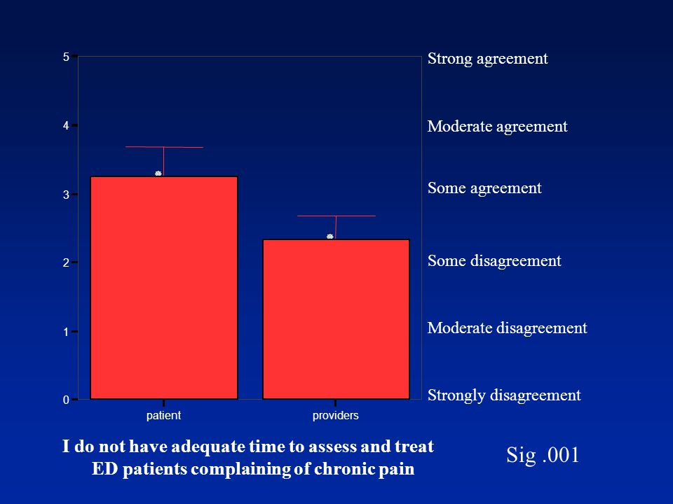 Strongly disagreement patientproviders I do not have adequate time to assess and treat ED patients complaining of chronic pain 0 1 2 3 4 5 ] ] Moderate disagreement Some disagreement Some agreement Moderate agreement Strong agreement Sig.001