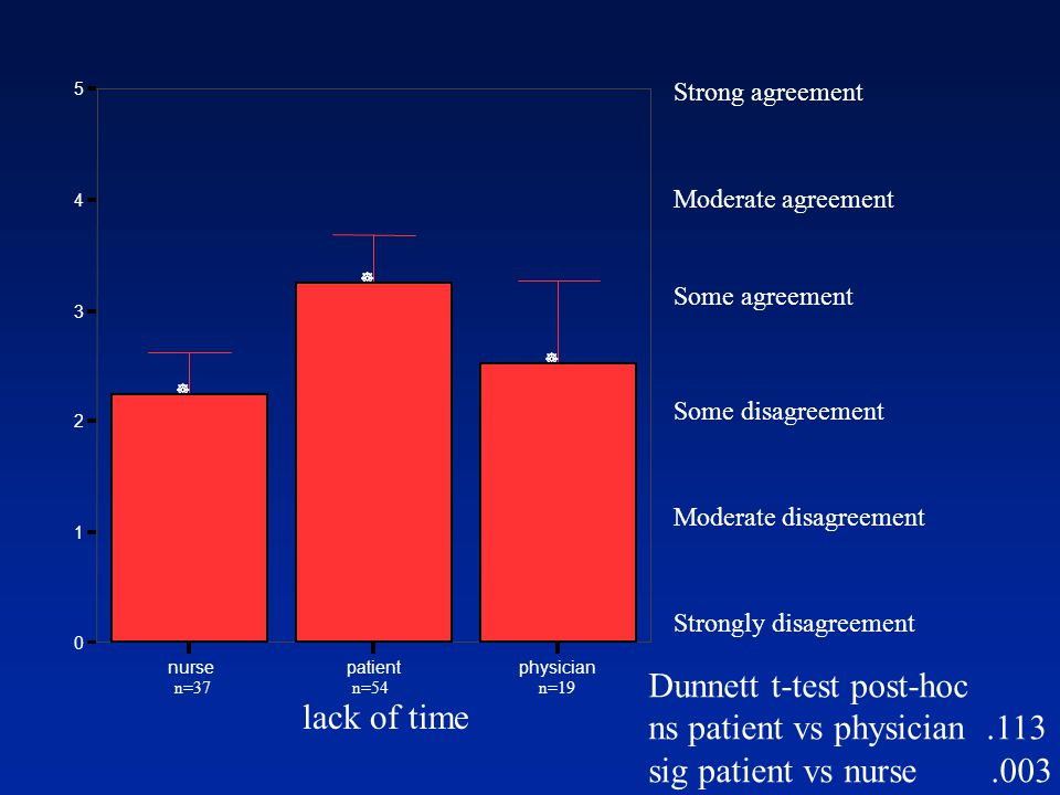 Strongly disagreement Moderate disagreement Some disagreement Some agreement Moderate agreement Strong agreement Dunnett t-test post-hoc ns patient vs physician.113 sig patient vs nurse.003 lack of time n=37 n=54 n=19 nursepatientphysician 0 1 2 3 4 5 ] ] ]