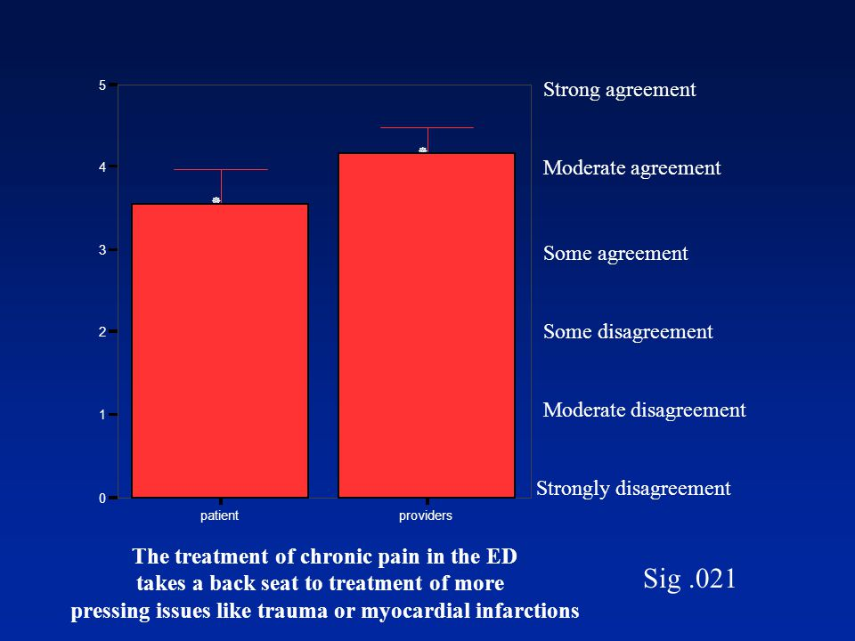 Strongly disagreement Moderate disagreement Some disagreement Some agreement Moderate agreement Strong agreement Sig.021 patientproviders The treatment of chronic pain in the ED takes a back seat to treatment of more pressing issues like trauma or myocardial infarctions 0 1 2 3 4 5 ] ]