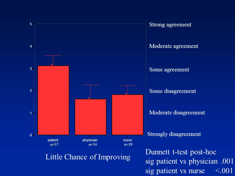Strongly disagreement Moderate disagreement Some disagreement Some agreement Moderate agreement Strong agreement Dunnett t-test post-hoc sig patient vs physician.001 sig patient vs nurse <.001 Little Chance of Improving n=37 n=54 n=19 patientphysiciannurse 0 1 2 3 4 5 ] ] ]