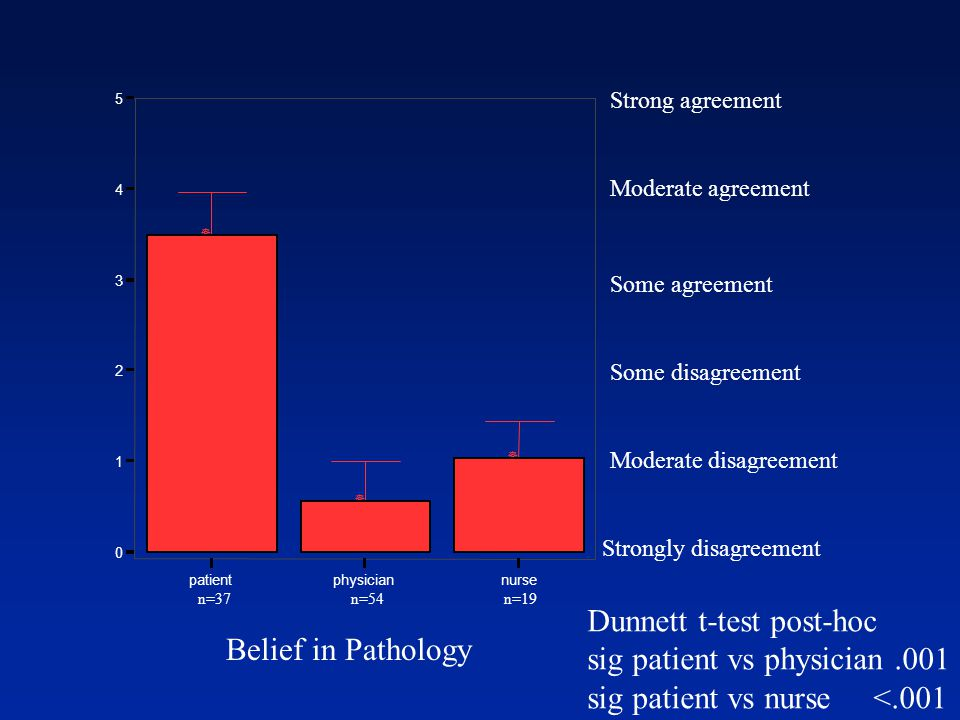 Strongly disagreement Moderate disagreement Some disagreement Some agreement Moderate agreement Strong agreement Dunnett t-test post-hoc sig patient vs physician.001 sig patient vs nurse <.001 patientphysiciannurse 0 1 2 3 4 5 ] ] ] n=37 n=54 n=19 Belief in Pathology