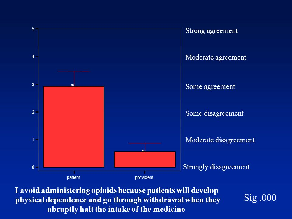 Strongly disagreement Moderate disagreement Some disagreement Some agreement Moderate agreement Strong agreement Sig.000 patientproviders I avoid admi