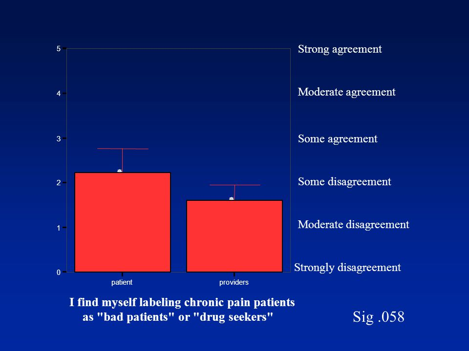 Strongly disagreement Moderate disagreement Some disagreement Some agreement Moderate agreement Strong agreement Sig.058 patientproviders I find myself labeling chronic pain patients as bad patients or drug seekers 0 1 2 3 4 5 ] ]