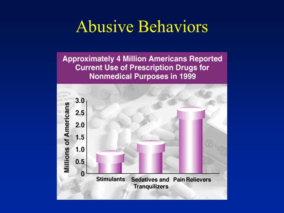 Abusive Behaviors