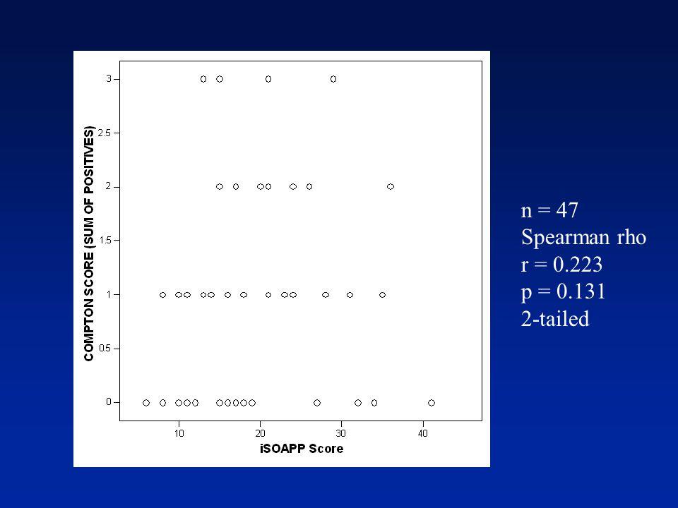 n = 47 Spearman rho r = 0.223 p = 0.131 2-tailed