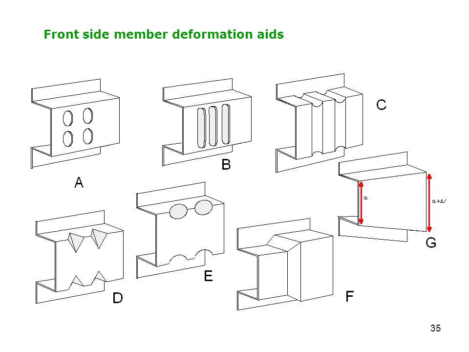 35 Front side member deformation aids