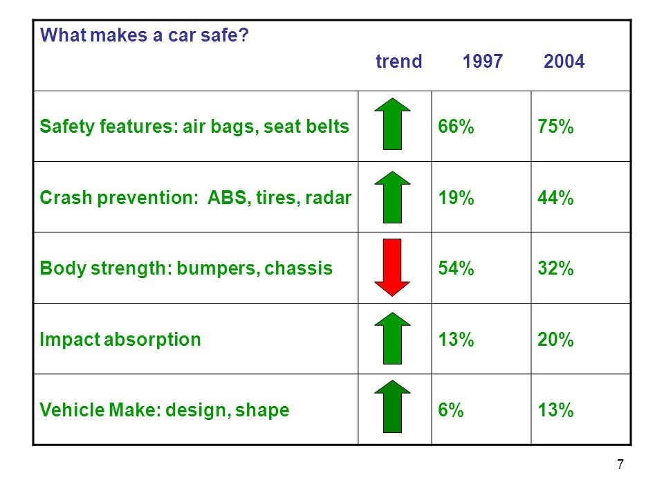 7 What makes a car safe? trend 1997 2004 Safety features: air bags, seat belts66%75% Crash prevention: ABS, tires, radar19%44% Body strength: bumpers,
