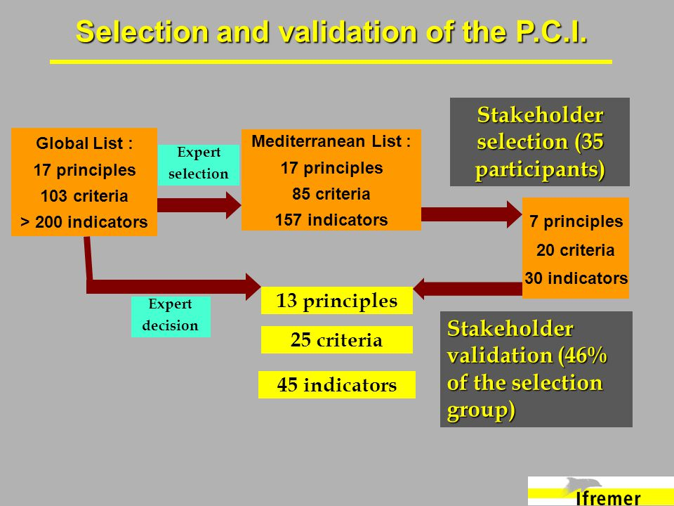 Global List : 17 principles 103 criteria > 200 indicators Expert selection Stakeholder selection (35 participants) 13 principles 25 criteria 45 indicators Mediterranean List : 17 principles 85 criteria 157 indicators Selection and validation of the P.C.I.
