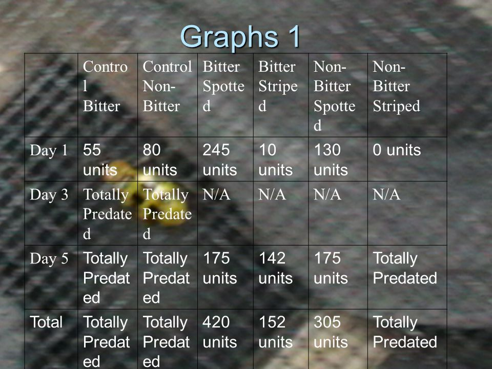 Predation Day 1 and 5 ( 500 units= total predation)