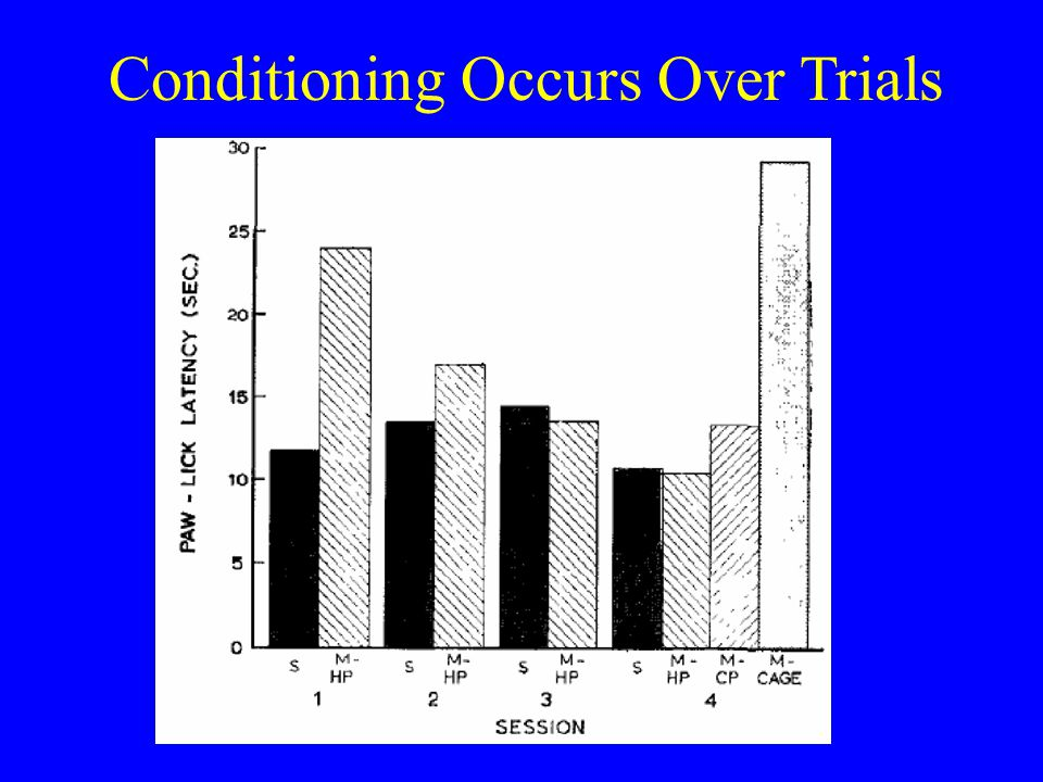 Conditioning Occurs Over Trials