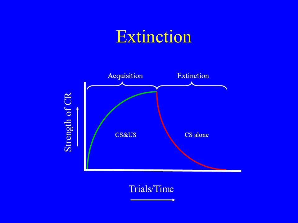Extinction Trials/Time Strength of CR AcquisitionExtinction CS&USCS alone