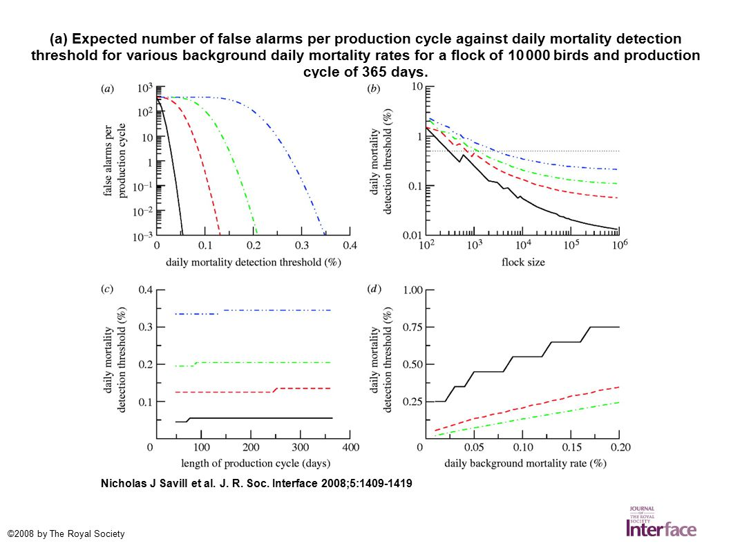 (a) Expected number of false alarms per production cycle against daily mortality detection threshold for various background daily mortality rates for