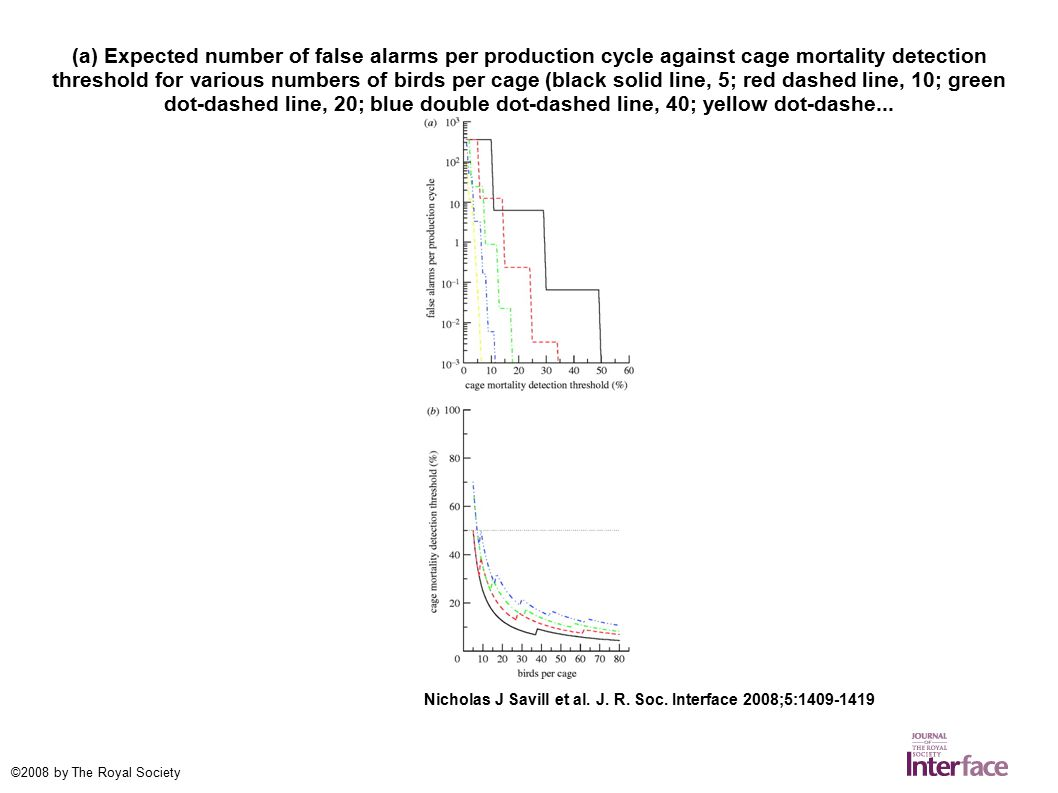 (a) Expected number of false alarms per production cycle against cage mortality detection threshold for various numbers of birds per cage (black solid