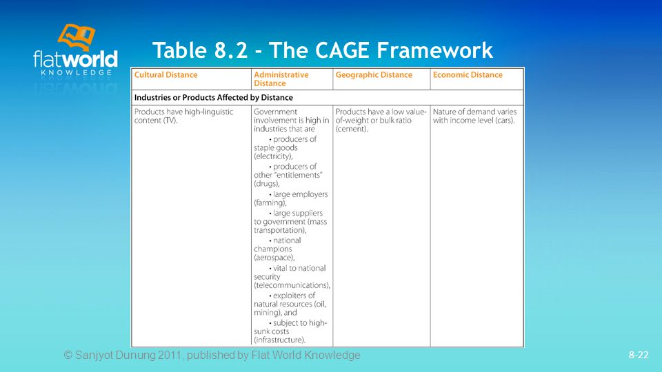 Table 8.2 - The CAGE Framework 8-22 © Sanjyot Dunung 2011, published by Flat World Knowledge