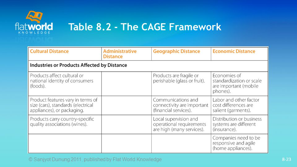 Table 8.2 - The CAGE Framework 8-23 © Sanjyot Dunung 2011, published by Flat World Knowledge