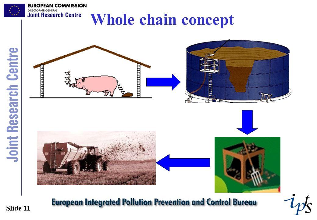Slide 11 Whole chain concept