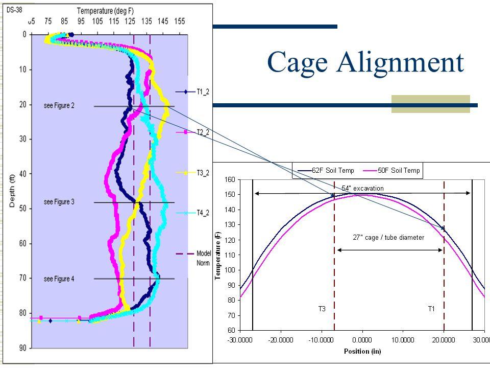 Cage Alignment