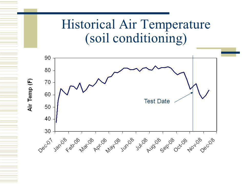 Historical Air Temperature (soil conditioning) Test Date