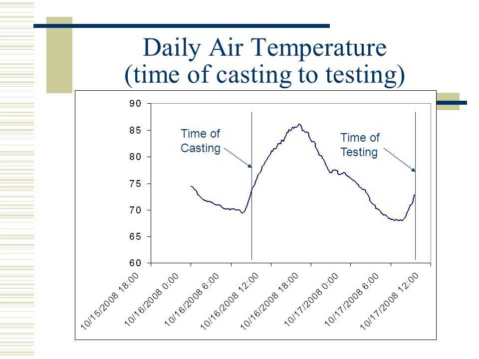 Daily Air Temperature (time of casting to testing) Time of Casting Time of Testing