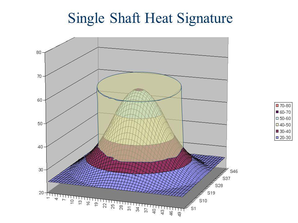 Single Shaft Heat Signature