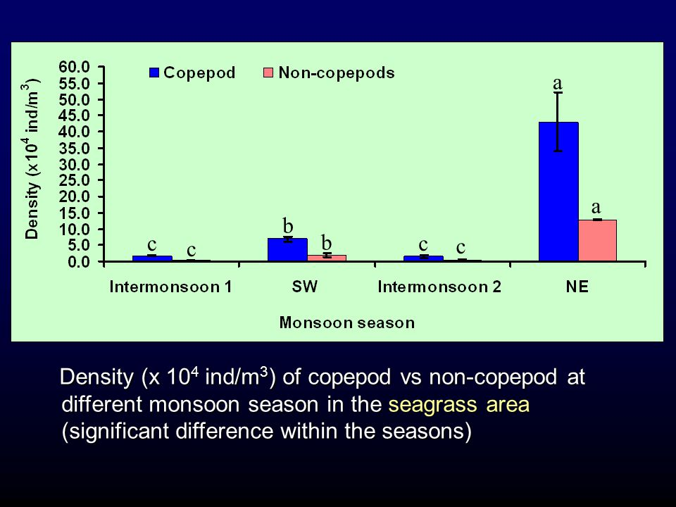 Density (x 10 4 ind/m 3 ) of copepod vs non-copepod at different monsoon season in the seagrass area (significant difference within the seasons) Densi
