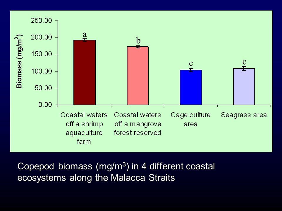 Copepod biomass (mg/m 3 ) in 4 different coastal ecosystems along the Malacca Straits a b c c