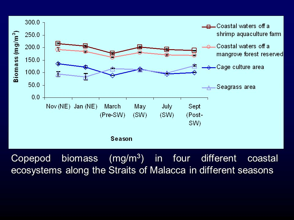Copepod biomass (mg/m 3 ) in four different coastal ecosystems along the Straits of Malacca in different seasons