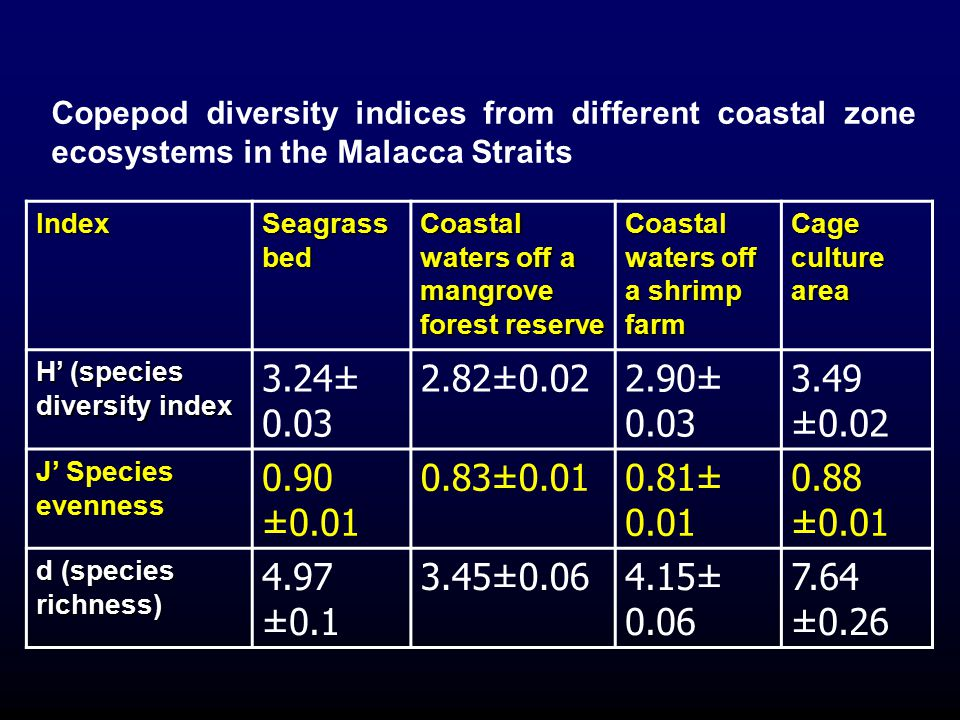 Index Seagrass bed Coastal waters off a mangrove forest reserve Coastal waters off a shrimp farm Cage culture area H' (species diversity index 3.24± 0