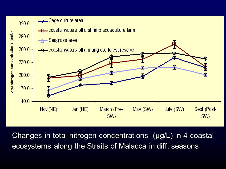 Changes in total nitrogen concentrations (µg/L) in 4 coastal ecosystems along the Straits of Malacca in diff. seasons Total nitrogen concentrations (µ