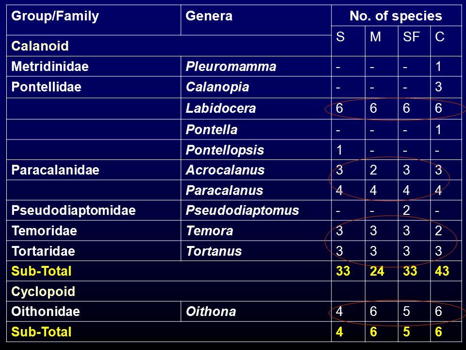 Group/FamilyGeneraNo. of species SMSFC Calanoid MetridinidaePleuromamma---1 PontellidaeCalanopia---3 Labidocera6666 Pontella---1 Pontellopsis1--- Para