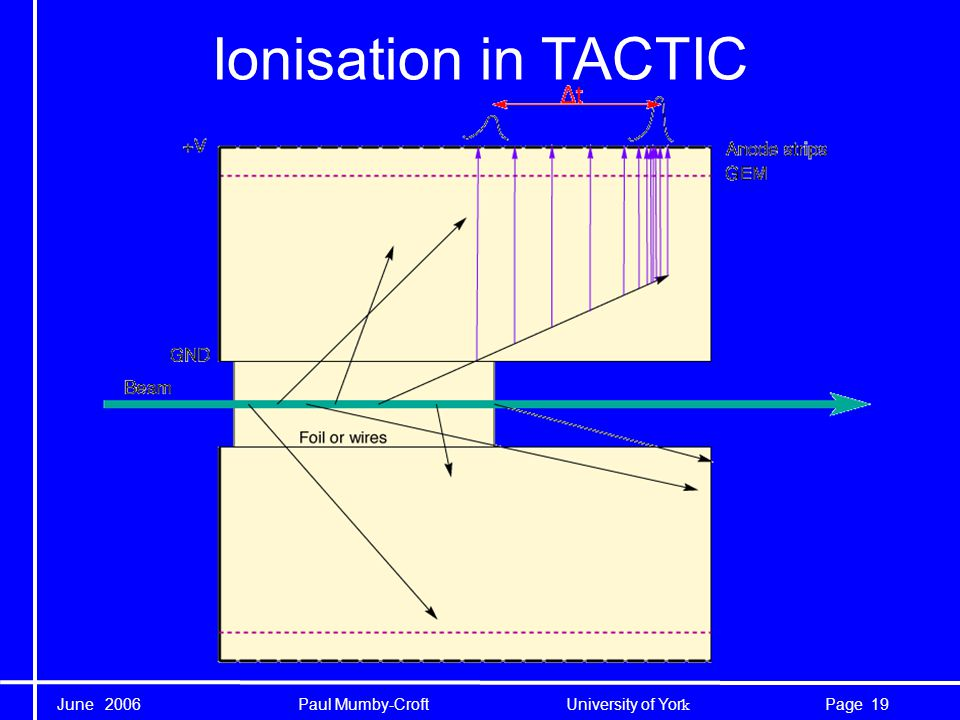 June 2006 Paul Mumby-Croft University of Yor k 19Page Ionisation in TACTIC