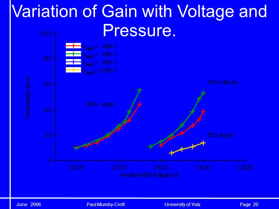 June 2006 Paul Mumby-Croft University of Yor k 20Page Variation of Gain with Voltage and Pressure.