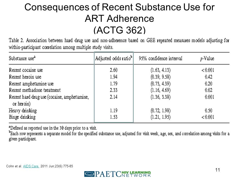Consequences of Recent Substance Use for ART Adherence (ACTG 362) Cohn et al.