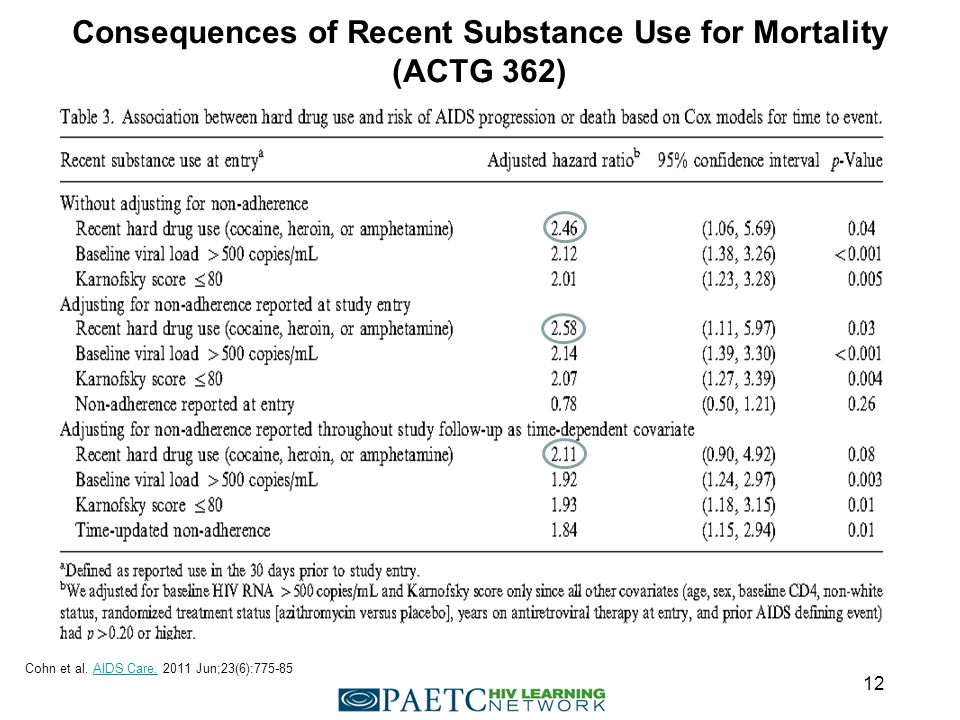 Consequences of Recent Substance Use for Mortality (ACTG 362) Cohn et al.