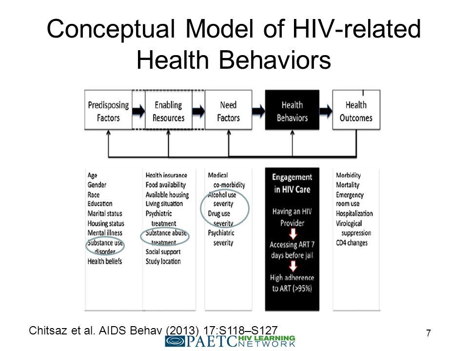 Conceptual Model of HIV-related Health Behaviors Chitsaz et al. AIDS Behav (2013) 17:S118–S127 7
