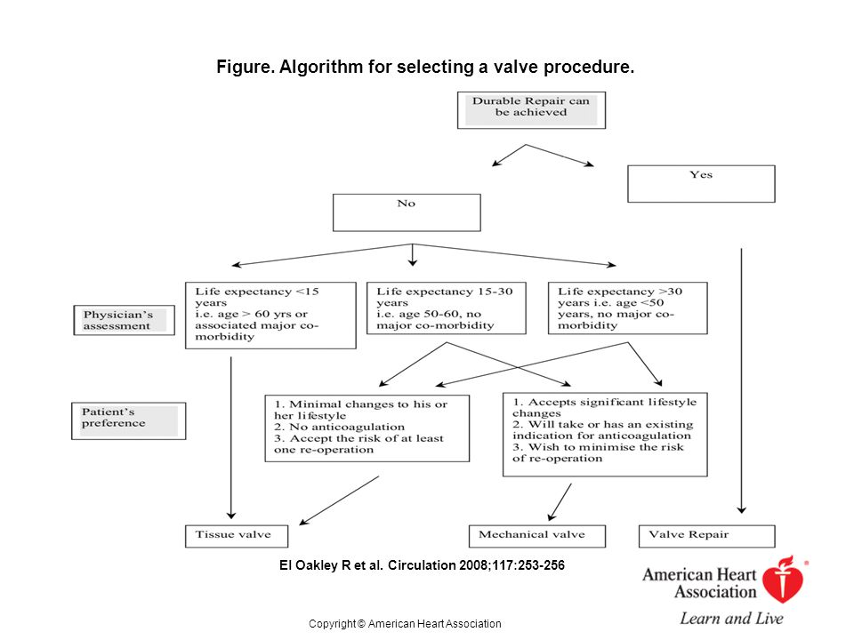 Figure. Algorithm for selecting a valve procedure.