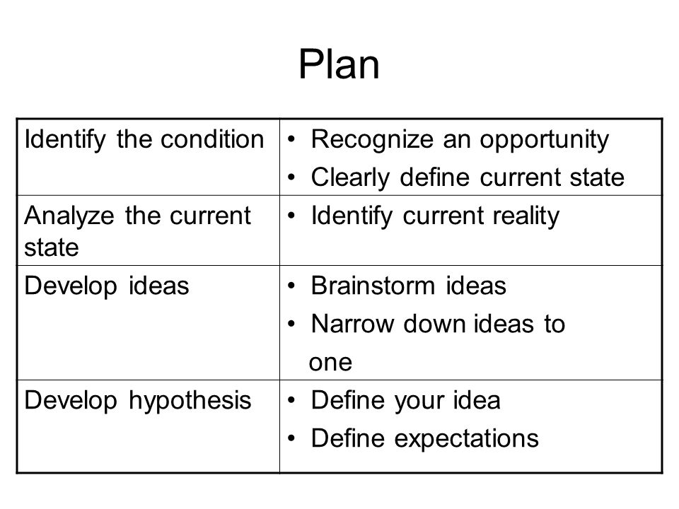 Plan Identify the condition Recognize an opportunity Clearly define current state Analyze the current state Identify current reality Develop ideas Bra