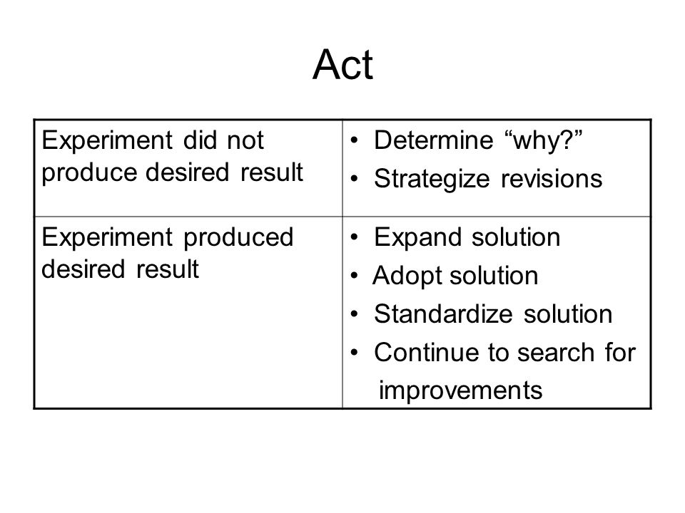 """Act Experiment did not produce desired result Determine """"why?"""" Strategize revisions Experiment produced desired result Expand solution Adopt solution"""