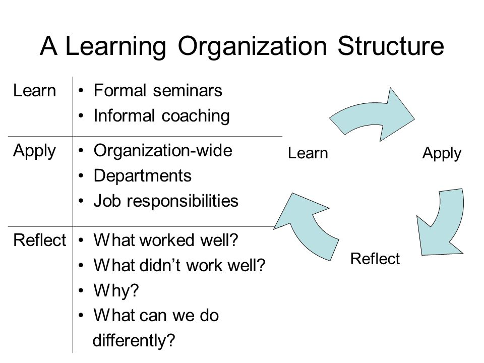 Standardization Enables Learning Identify the most efficient way to accomplish a process Ensure that everyone follows same structured process Visibly indicates deviations Improvement opportunities become evident
