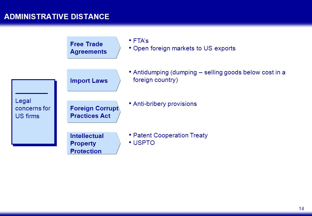 14 ADMINISTRATIVE DISTANCE Legal concerns for US firms Free Trade Agreements FTA's Open foreign markets to US exports Import Laws Antidumping (dumping