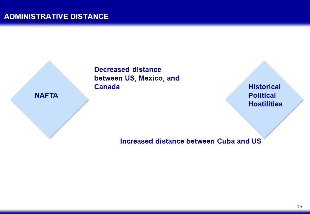 15 ADMINISTRATIVE DISTANCE NAFTA Historical Political Hostilities Decreased distance between US, Mexico, and Canada Increased distance between Cuba an