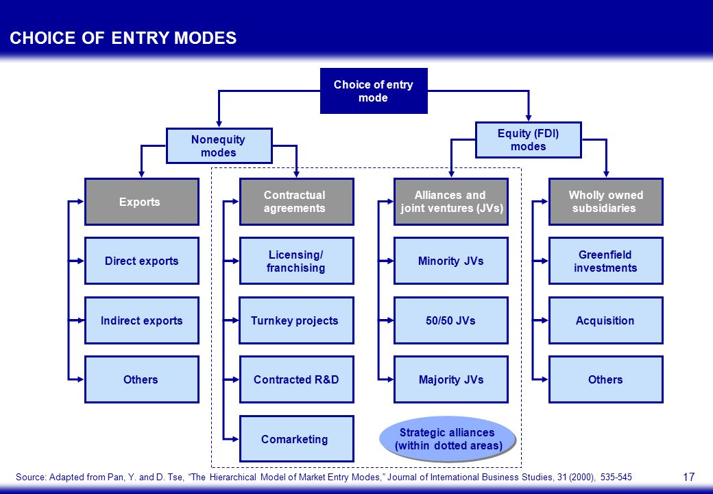 17 CHOICE OF ENTRY MODES Choice of entry mode Nonequity modes Equity (FDI) modes Greenfield investments Minority JVsDirect exports Licensing/ franchis