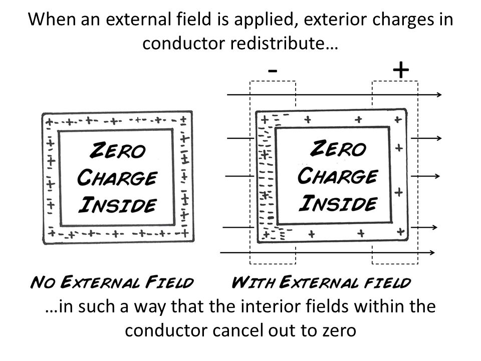 When an external field is applied, exterior charges in conductor redistribute… …in such a way that the interior fields within the conductor cancel out to zero