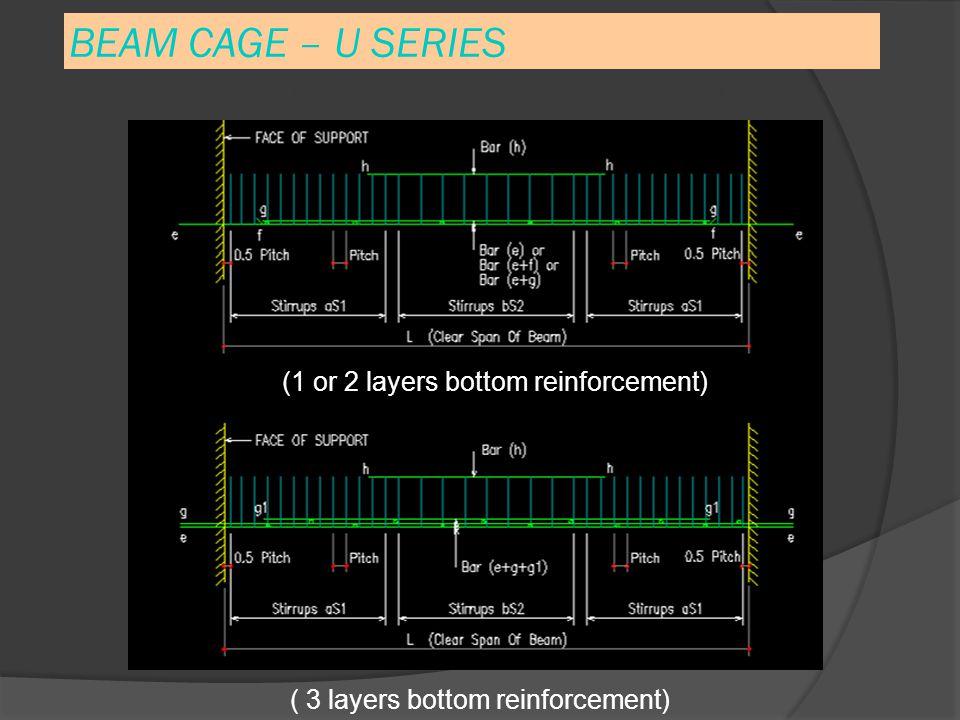 BEAM CAGE – U SERIES (1 or 2 layers bottom reinforcement) ( 3 layers bottom reinforcement) U SERIES – Main Reinforcement & Stirrup